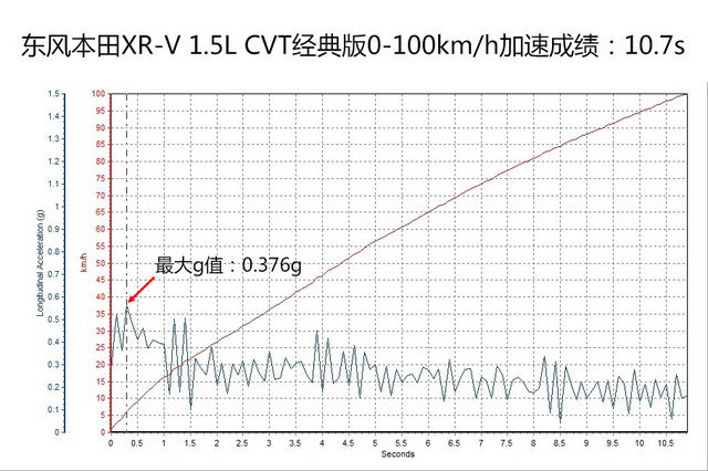 东风本田2015款XR-V