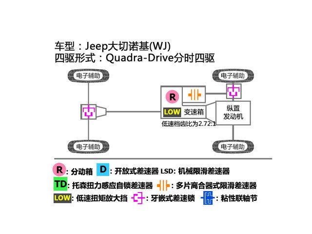 Jeep大切诺基四驱系统