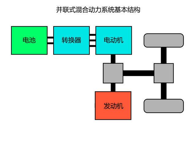并联式混合动力系统则是两种动力源分别通过两个路径来驱动车轮.