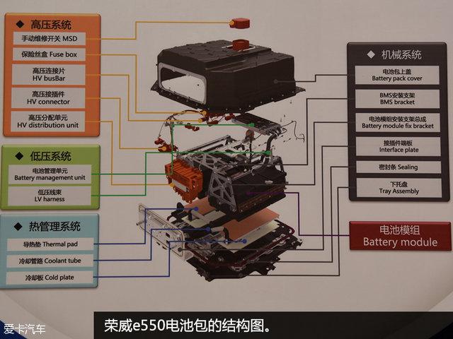 """[XCAR 科技 原创] 对于一款新能源汽车,不论是纯电动汽车还是混合动力汽车,最为关键的都是""""三电""""系统,即电池、电驱,以及电控系统。这三个方面是新能源汽车厂家技术实力的集中体现。 荣威e550是国内插电式混合动力汽车的代表性车型之一,在经过了一系列优化之后,它的销量一路攀升,已经力压燃油车销量冠军朗逸,成为了上海地区A级车的""""上牌王""""。那么荣威e550的三电系统实力如何呢?"""