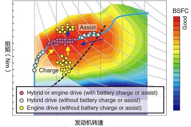 在发动机负载提升时,驱动电机及时出力降低负载;在发动机负载下降时